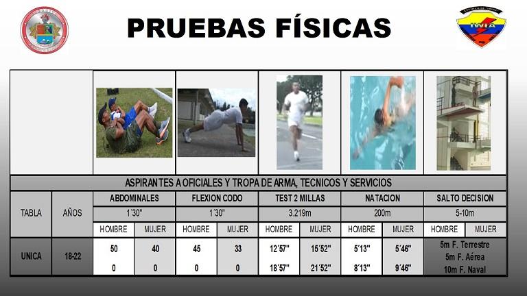 requisitos para ingresar al ejército ecuatoriano, tabla pruebas físicas ejército ecuatoriano, pruebas físicas militares ecuador, pruebas físicas para el ejército ecuatoriano, pruebas para ingresar al ejército ecuatoriano, tabla de pruebas físicas esforse, pruebas físicas esmil   tabla de pruebas físicas esmil